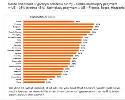 Mamy lepiej niż nasi rodzice, a przyszłość dzieci widzimy optymistyczniej niż inne kraje Unii Europejskiej