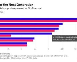 Ranking finansowego wsparcia dla rodzin, mierzonego procentach dochodu rodziny – Polska na 4. miejscu