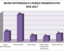 Roczne sprawozdanie z działalności Biura Interwencji i Porad Prawnych posła Marka Kuchcińskiego w Przemyślu