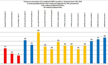 Oceny działalności Sejmu w grudniu najwyższe od 11 lat i w tej kadencji wzrastają z roku na rok