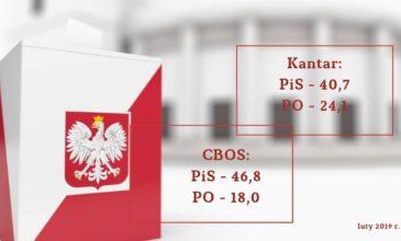 Po trzech latach rządów wynik PiS jest wyższy niż w wyborach do Sejmu w 2015 r.