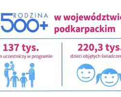 """Trzy lata programu """"Rodzina 500 plus"""" – do podkarpackich rodzin trafiło 4,1 mld zł"""